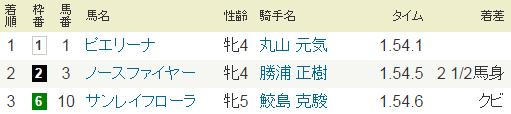 2015年5月23日・新潟9R.PNG