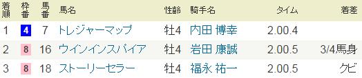 2015年5月24日・東京7R.PNG