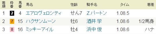 2015年高松宮記念結果.PNG