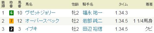 2016年・新潟2歳ステークス.PNG