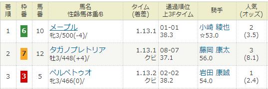 2018年02月03日・京都競馬4R.PNG