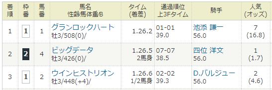 2018年02月10日・京都競馬3R.PNG