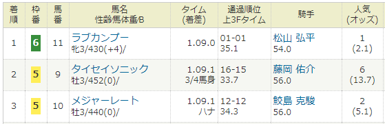 2018年02月17日・小倉競馬10R かささぎ賞.PNG
