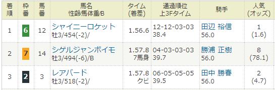 2018年02月24日・中山競馬2R.PNG