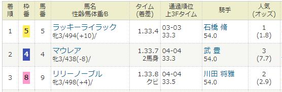 2018年03月03日・阪神競馬11R チューリップ賞(G2).PNG