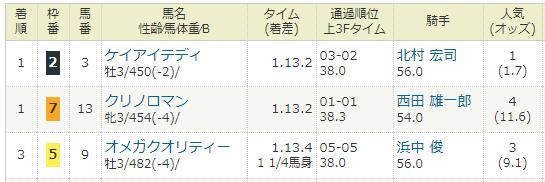 2018年03月18日・中山競馬3R.PNG