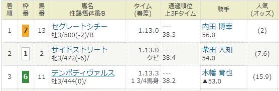2018年04月08日・中山競馬1R.PNG
