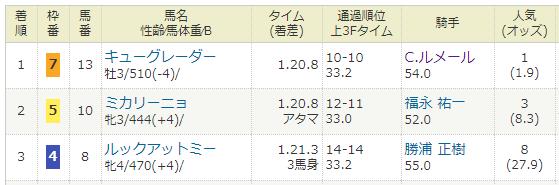 2018年06月09日・東京競馬12R.PNG