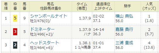 2018年06月24日・東京競馬3R.PNG