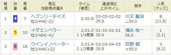 2018年07月21日・中京競馬3R.PNG