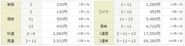 救済馬券セオリー・2016年10月23日、菊花賞、払戻金.PNG